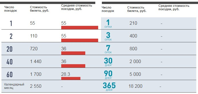 Как активировать «тройку» и найти платформу: самые популярные вопросы о московских центральных диаметрах