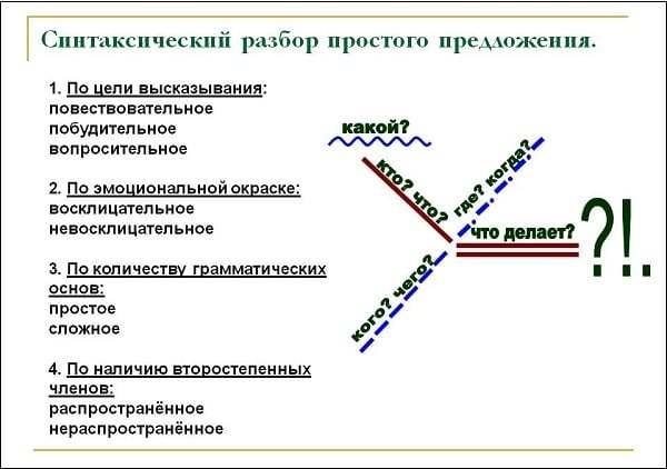Неполные предложения. отличия от назывных предложений