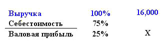 Что такое валовая прибыль? формула валовой прибыли :: businessman.ru
