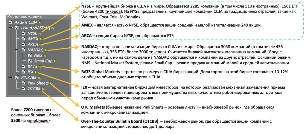 Что такое фондовая биржа — суть, виды и участники + топ-10 фондовых бирж