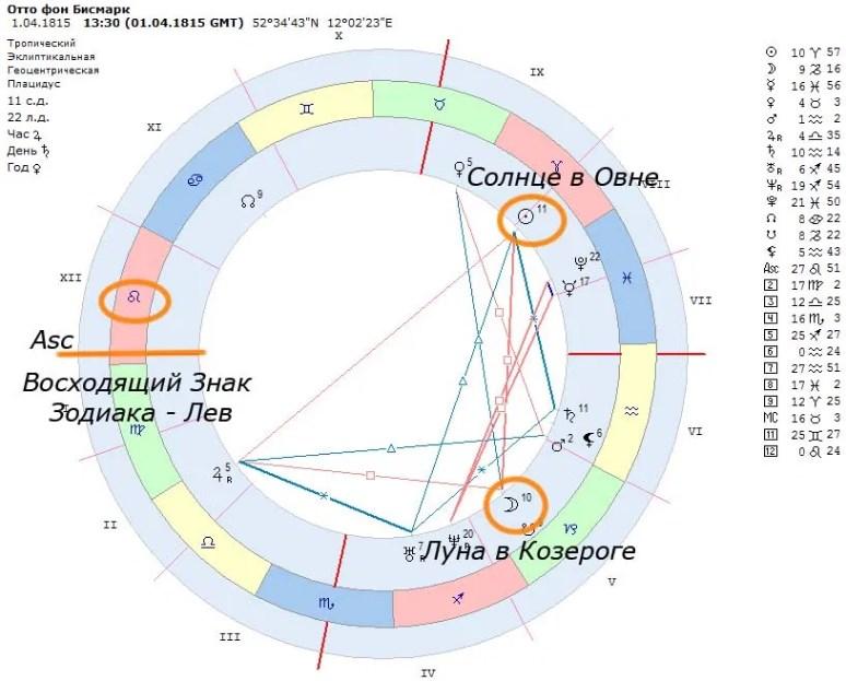 Важные точки гороскопа