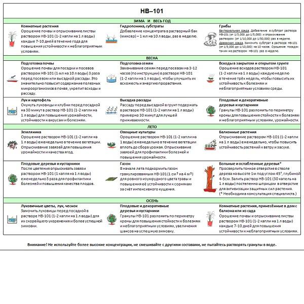 Препарат для растений нв 101: основные характеристики, инструкция по применению, отзывы