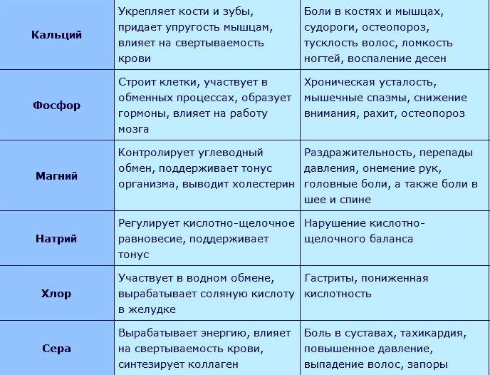 Что такое нутриенты: разновидности, функции, нормы