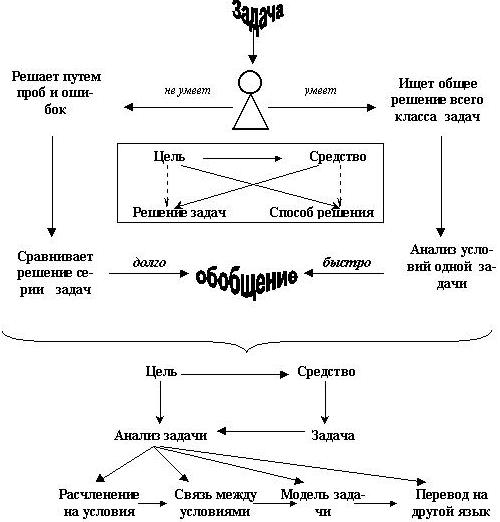 Опорный конспект - это краткое изложение учебного материала. методика составления опорного конспекта