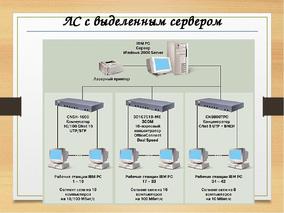 Что такое сервер и как он работает