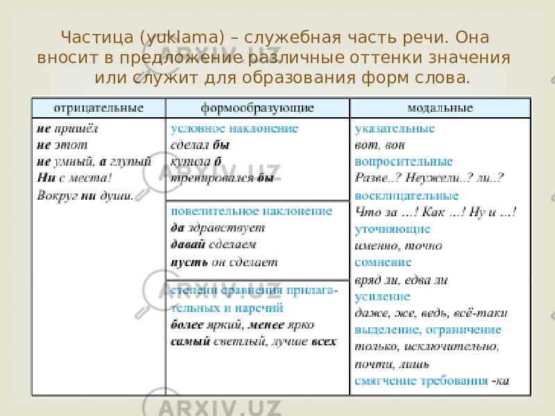 Частицы в русском языке