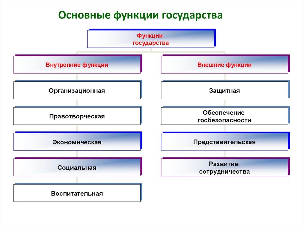 Что такое государство. признаки, функции и формы государства