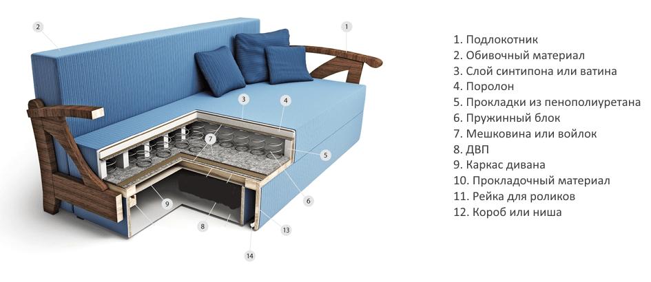 Что такое наполнитель ппу в диване (37 фото): какой считается лучше пружинный или из пенополиуретана, виды для сна, латекс и флексоформ