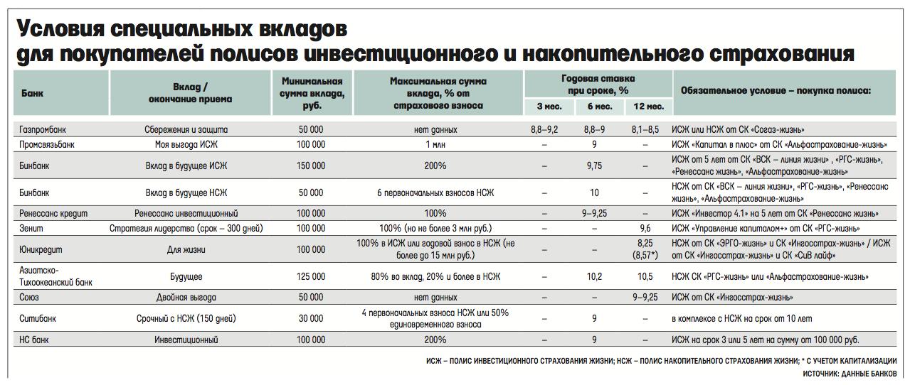 Страховка или депозит: что стоит знать об инвестиционном страховании | банки.ру