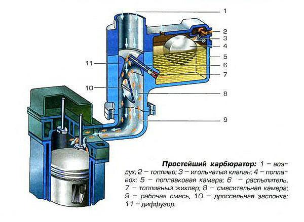 Карбюратор - что это такое? принцип работы, проблемы, ремонт карбюратора | двигатель