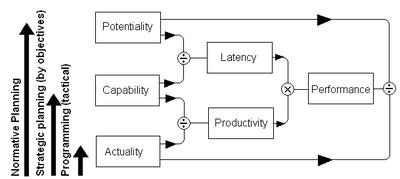 Формула производительности труда - показатели роста, расчет