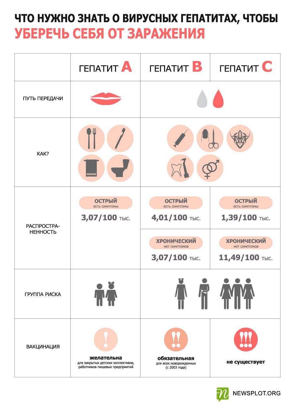 Гепатит д: что это такое, как передается, сколько с ним живут