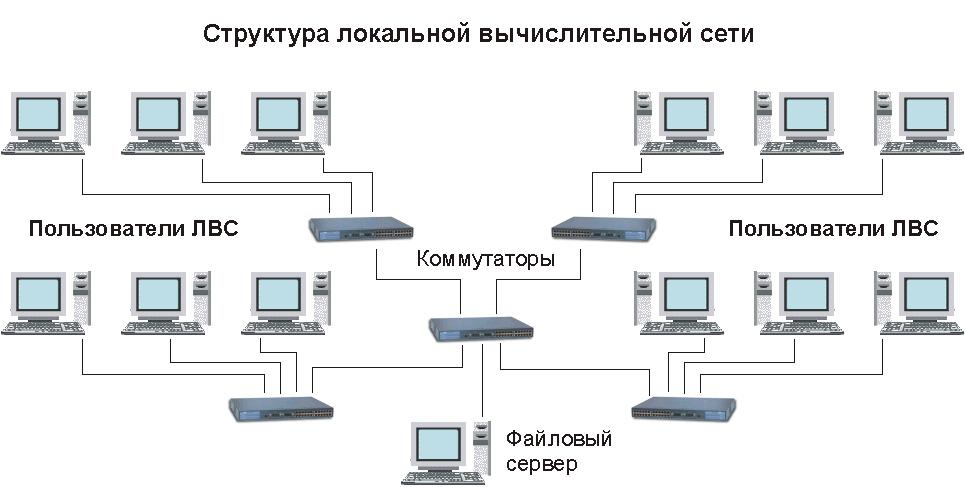 Что такое локальная сеть (lan)