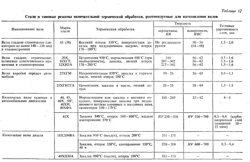 Термическая обработка металлов — википедия. что такое термическая обработка металлов