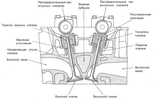 Головка блока цилиндров — словарь автомеханика