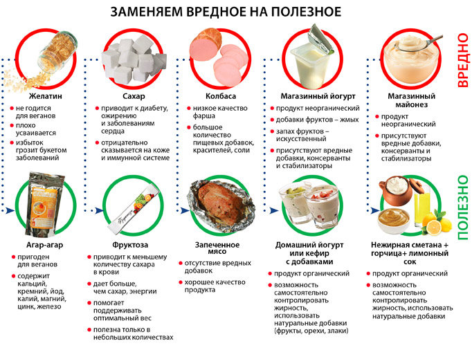 Элиминационная диета для срк и других пищевых чувствительностей элиминационная диета для срк и других пищевых чувствительностей