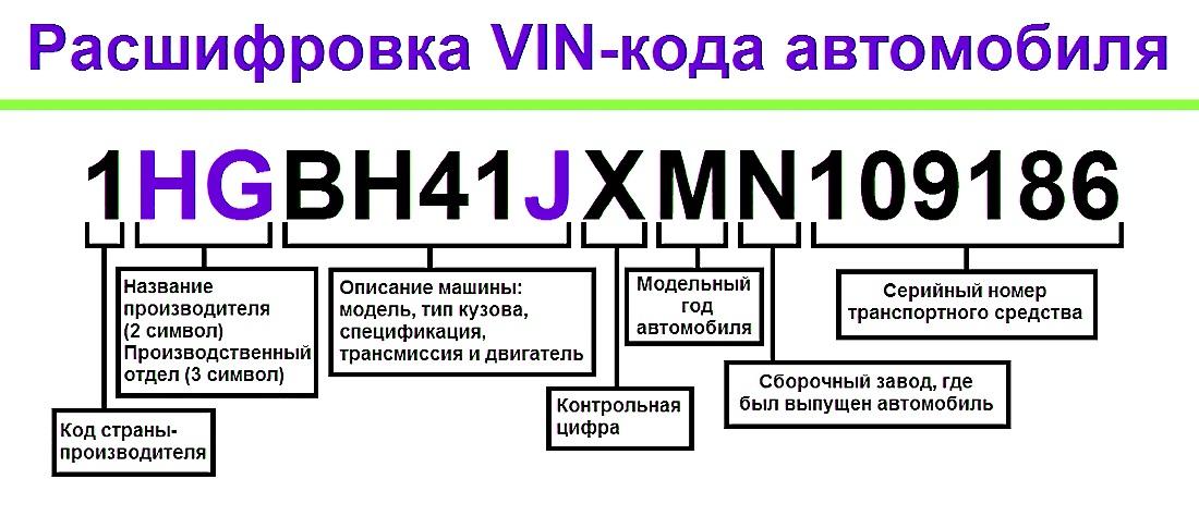 Справочник кодов wmi код страны:z8 | carinfo