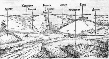 Рельеф земли — altermed wiki