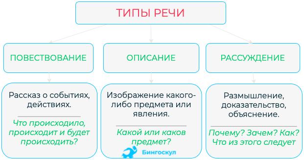 Функциональная стилистика: понятие и определение