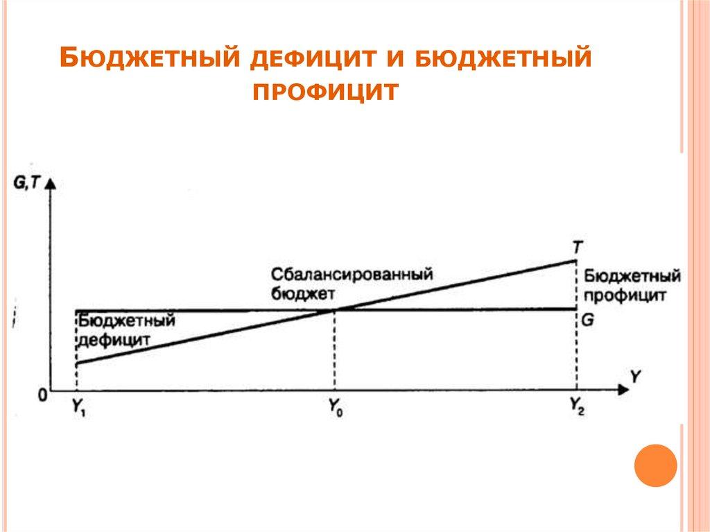 Что такое бюджетный дефицит, сбалансированность?
