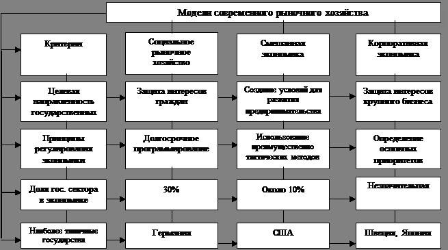 Рыночная экономика функции сущность, принципы, государство в условиях рыночной экономики, модели, проблемы, страны