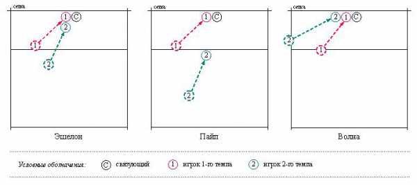 Ключевые термины волейбола с доступным объяснением значений