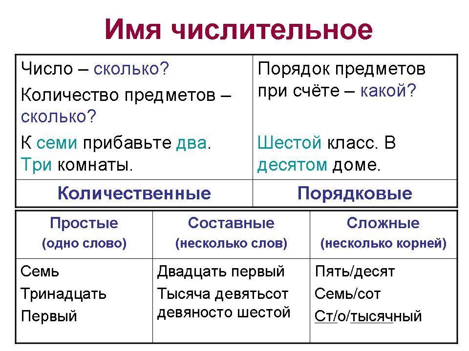 Собирательные числительные – правила употребления в русском языке