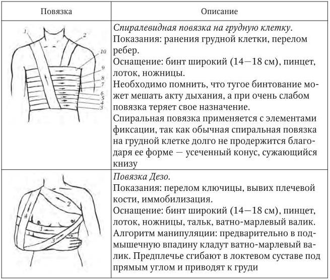 Десмургия - правила, способы, виды повязок - лечение кровотечений