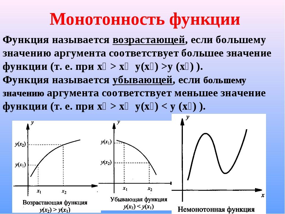 Монотонная функция — википедия
