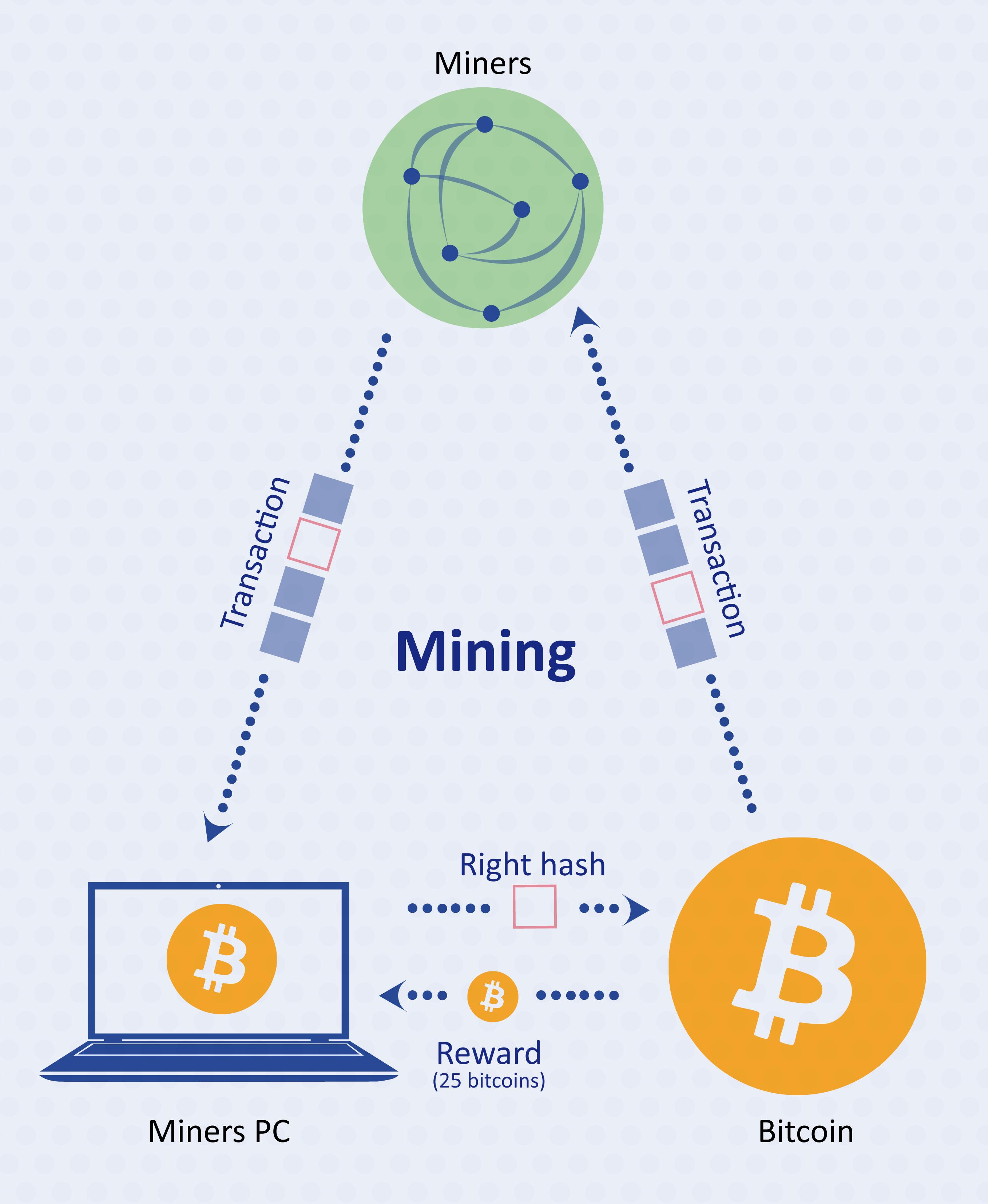 Что такое криптовалюта, как она работает, зачем она нужна и как заработать