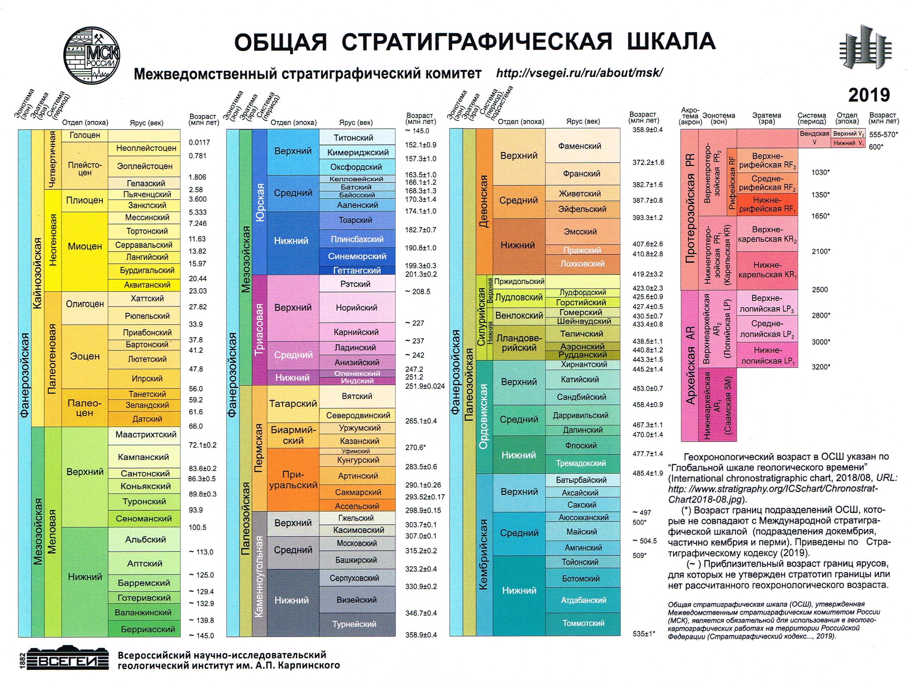Шкала — википедия. что такое шкала