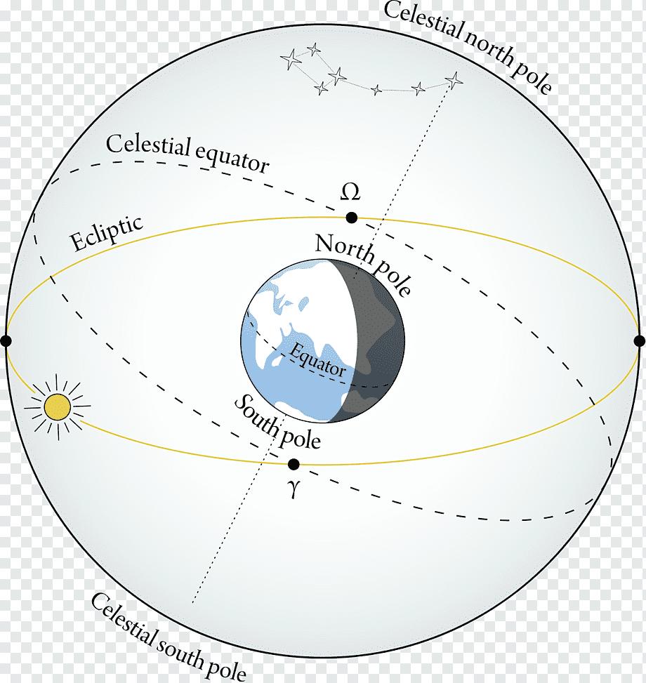 Astropolis - статьи - вокруг астрологии - астрономия для астрологов. часть 2.