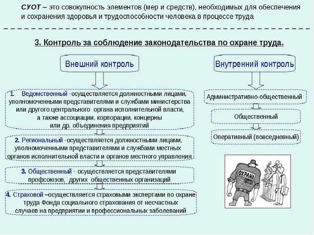 Суот - система управления охраной труда на предприятии.