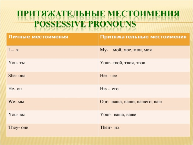 Притяжательные местоимения в английском языке  ‹  грамматика ‹ engblog.ru