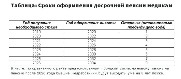 Досрочный выход на пенсию: все льготные категории - по вредности, по выслуге лет, безработным предпенсионерам, северянам