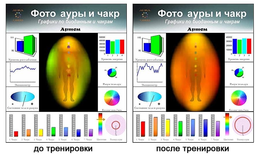 Что такое аура человека? значение цветов ауры