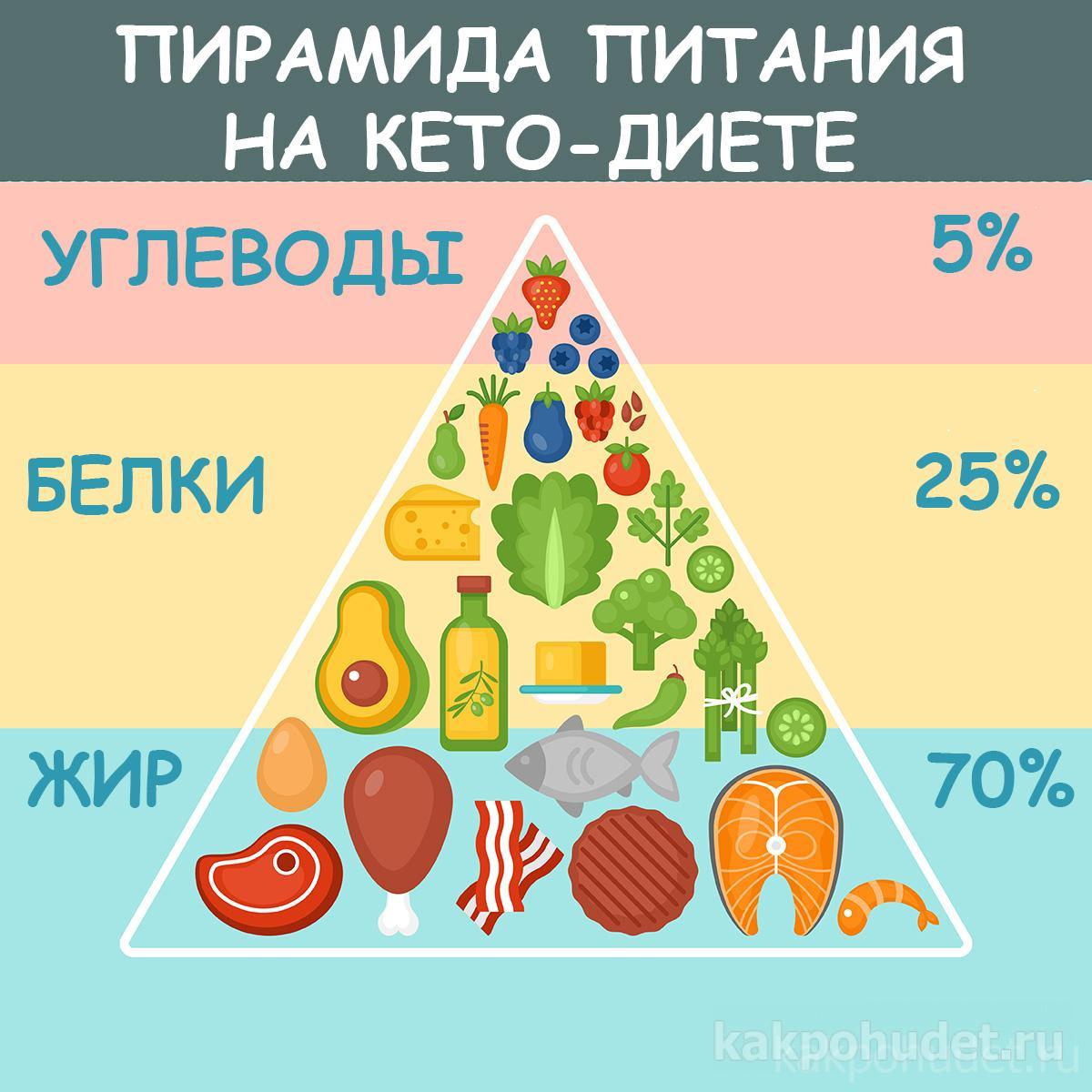 Палео диета: меню на неделю, результаты, отзывы, польза и противопоказания