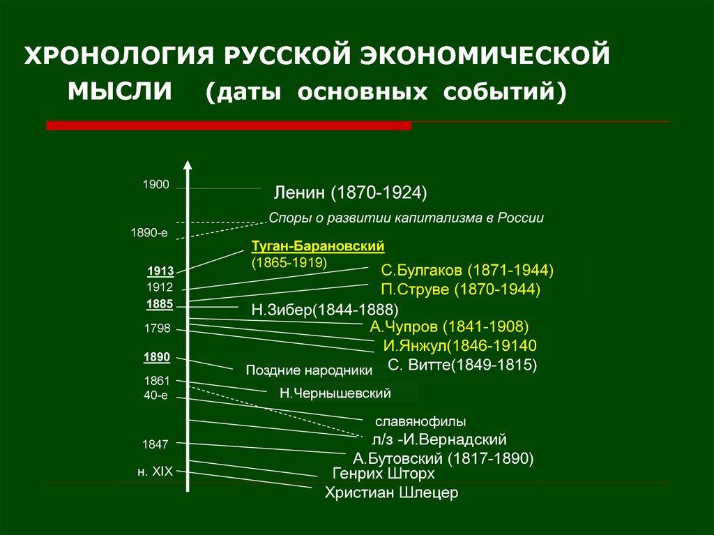 Хронологический порядок