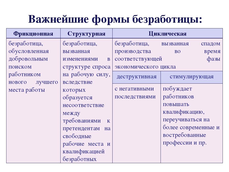 Тема 4. экономические циклы, безработица и инфляция