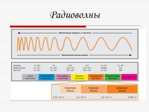 Радиоизлучение и микроволны