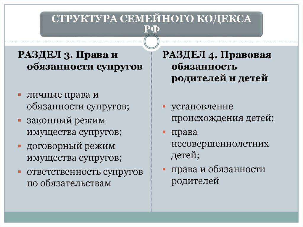 Виды брака в современном российском праве