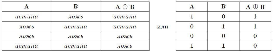 Конъюнкция — википедия. что такое конъюнкция