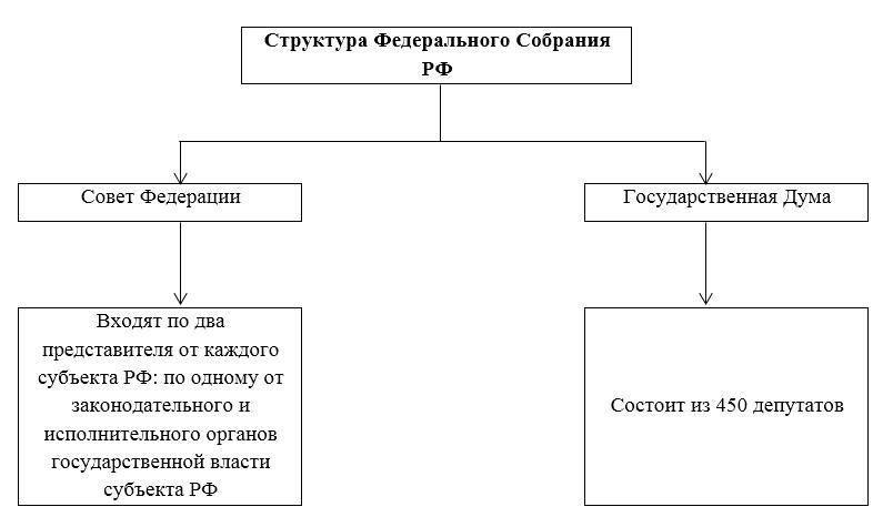 Федеральное собрание — википедия. что такое федеральное собрание