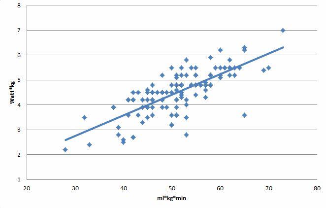 Мпк – норма для мужчин и женщин, особенности значения у спортсменов, как увеличить максимальное потребление?