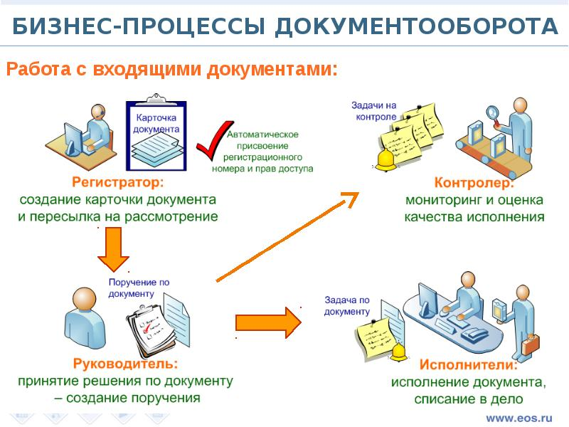 Что обязательно нужно знать о грамотном документообороте