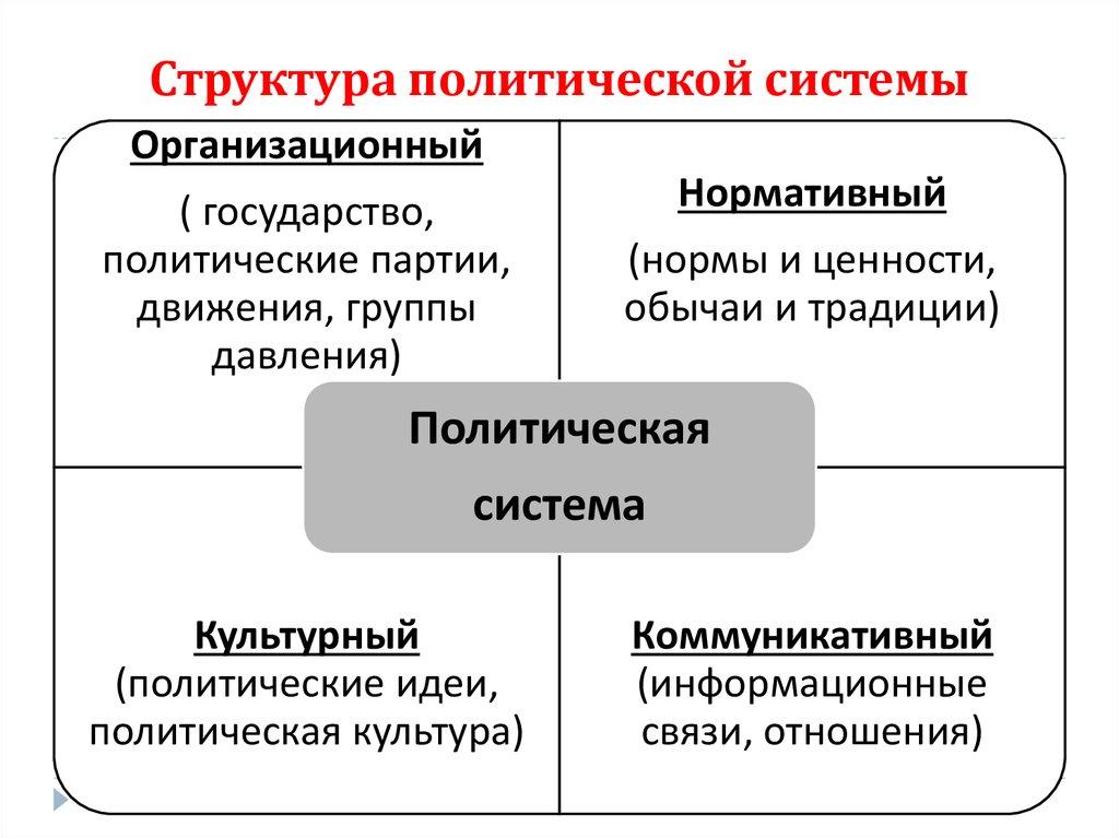 Политическая система   егэ по обществознанию