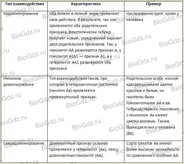 30.изменчивость: наследственная и ненаследственная. биология. общая биология.10 класс. базовый уровень
