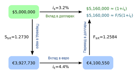 Процентная ставка (процент по кредиту). что это такое?
