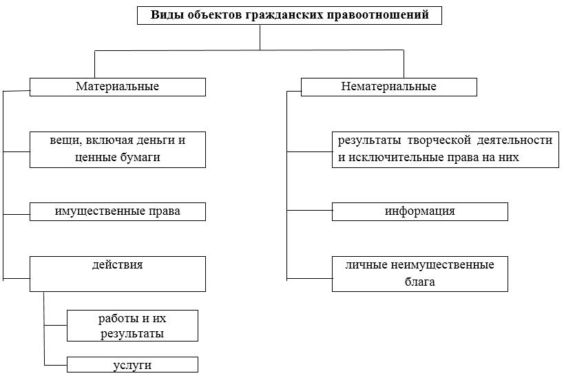 Субъекты и объекты правовых отношений