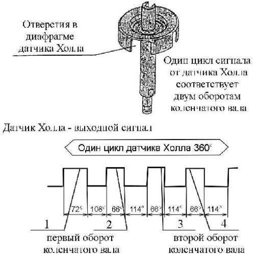 Виды, устройство и принцип работы системы зажигания